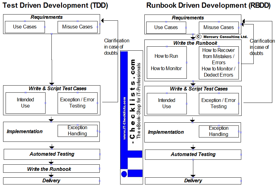 sample runbook template runbook driven development the next generation devops